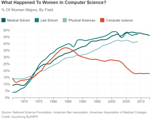 What Happened to Women in Computer Science?